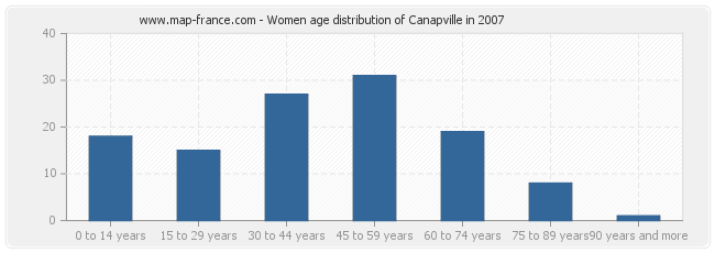Women age distribution of Canapville in 2007