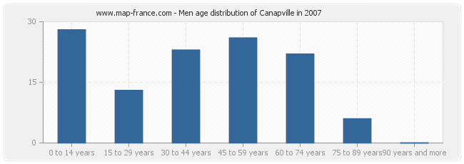 Men age distribution of Canapville in 2007