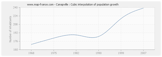 Canapville : Cubic interpolation of population growth