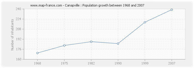 Population Canapville
