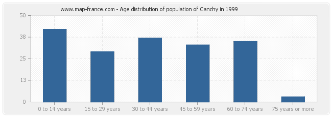 Age distribution of population of Canchy in 1999
