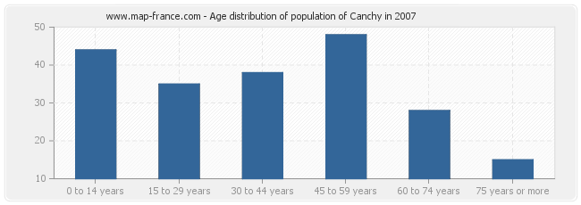 Age distribution of population of Canchy in 2007