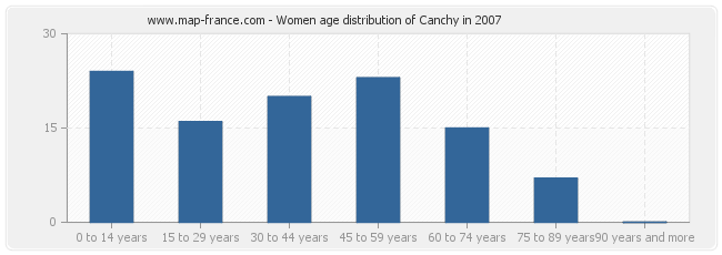 Women age distribution of Canchy in 2007