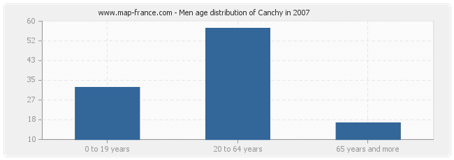 Men age distribution of Canchy in 2007