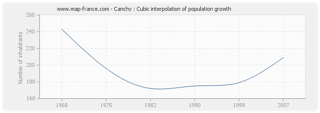 Canchy : Cubic interpolation of population growth