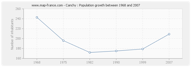 Population Canchy