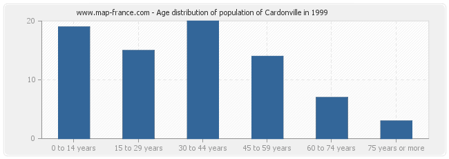 Age distribution of population of Cardonville in 1999