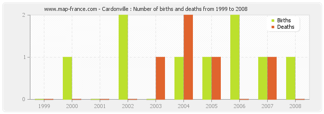 Cardonville : Number of births and deaths from 1999 to 2008