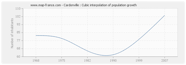 Cardonville : Cubic interpolation of population growth