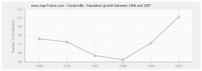 Population Cardonville