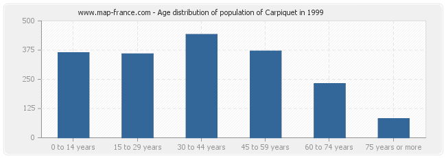 Age distribution of population of Carpiquet in 1999