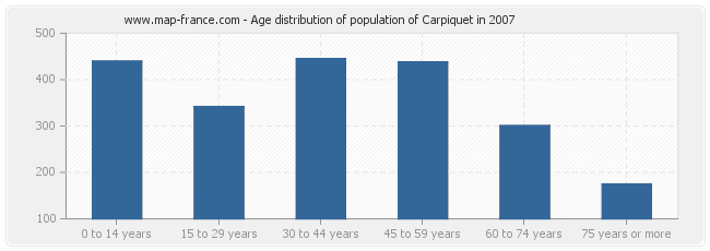 Age distribution of population of Carpiquet in 2007