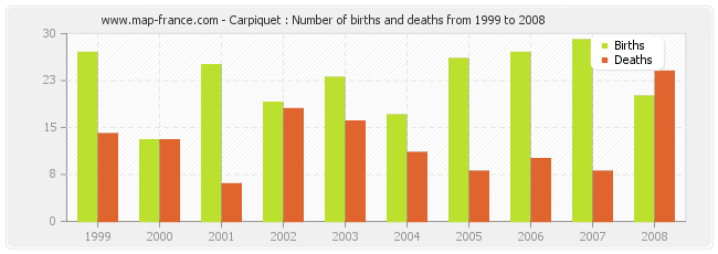 Carpiquet : Number of births and deaths from 1999 to 2008