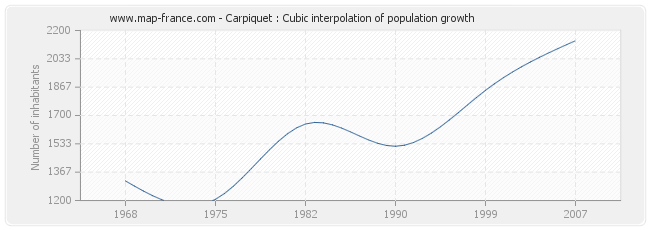 Carpiquet : Cubic interpolation of population growth