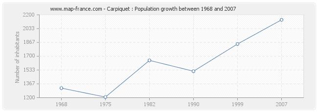 Population Carpiquet