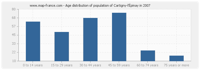 Age distribution of population of Cartigny-l'Épinay in 2007