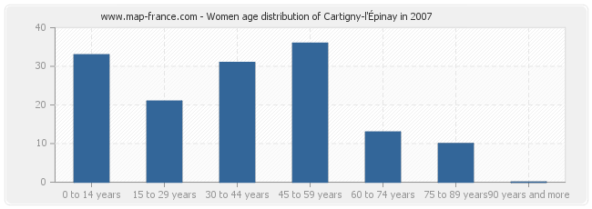 Women age distribution of Cartigny-l'Épinay in 2007