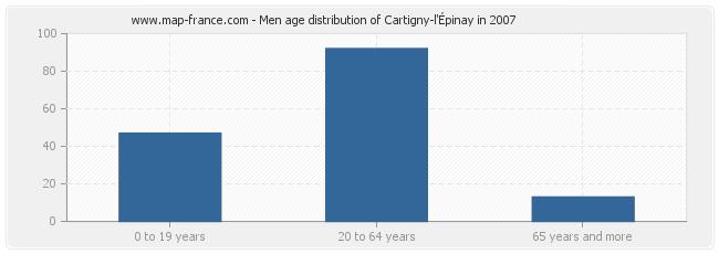 Men age distribution of Cartigny-l'Épinay in 2007