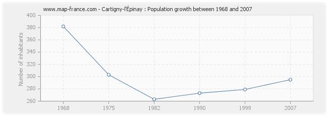 Population Cartigny-l'Épinay
