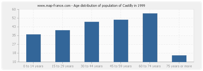 Age distribution of population of Castilly in 1999