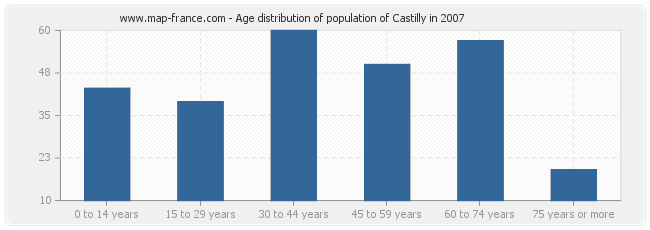 Age distribution of population of Castilly in 2007