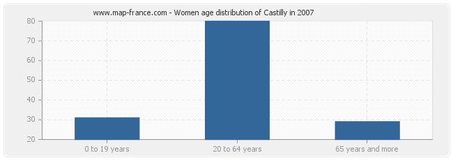 Women age distribution of Castilly in 2007