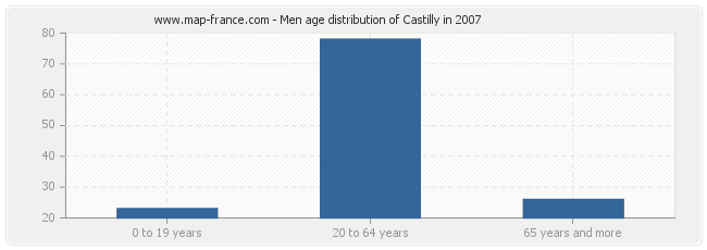 Men age distribution of Castilly in 2007