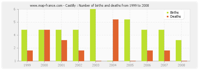 Castilly : Number of births and deaths from 1999 to 2008