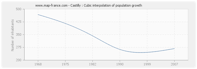 Castilly : Cubic interpolation of population growth