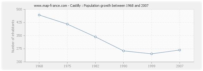 Population Castilly