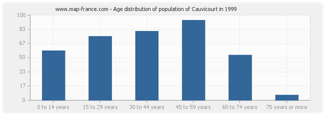 Age distribution of population of Cauvicourt in 1999