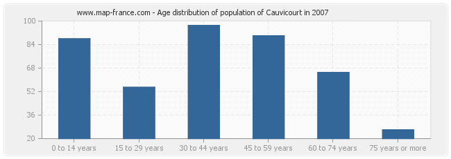 Age distribution of population of Cauvicourt in 2007