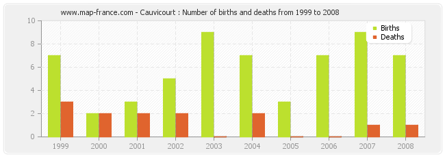Cauvicourt : Number of births and deaths from 1999 to 2008
