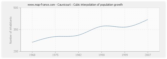 Cauvicourt : Cubic interpolation of population growth