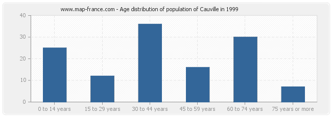 Age distribution of population of Cauville in 1999