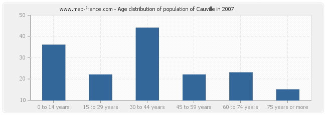 Age distribution of population of Cauville in 2007