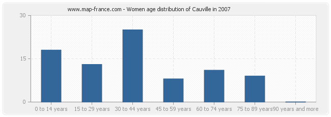 Women age distribution of Cauville in 2007