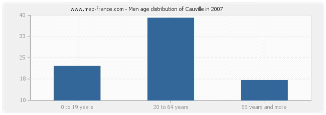 Men age distribution of Cauville in 2007