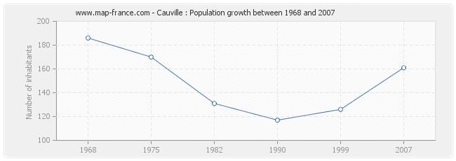 Population Cauville