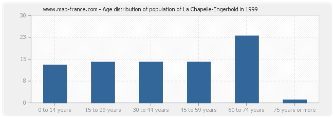 Age distribution of population of La Chapelle-Engerbold in 1999