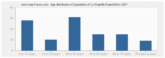 Age distribution of population of La Chapelle-Engerbold in 2007