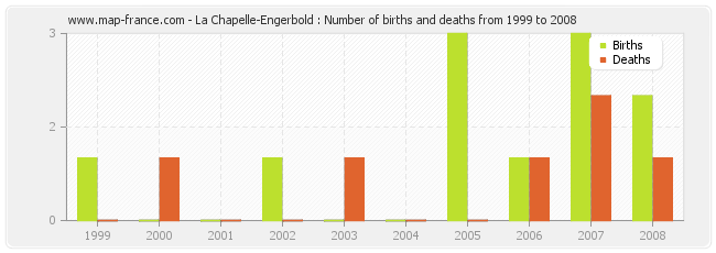 La Chapelle-Engerbold : Number of births and deaths from 1999 to 2008
