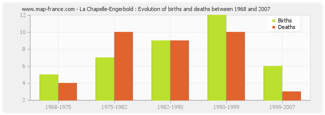 La Chapelle-Engerbold : Evolution of births and deaths between 1968 and 2007
