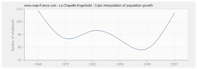 La Chapelle-Engerbold : Cubic interpolation of population growth