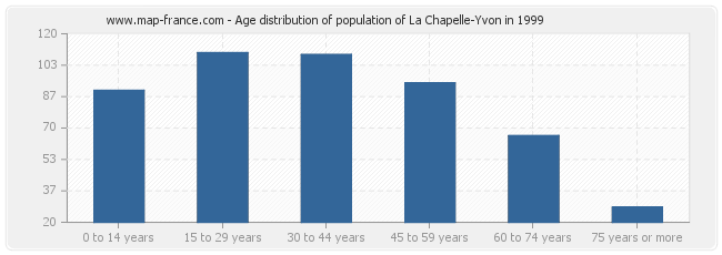 Age distribution of population of La Chapelle-Yvon in 1999