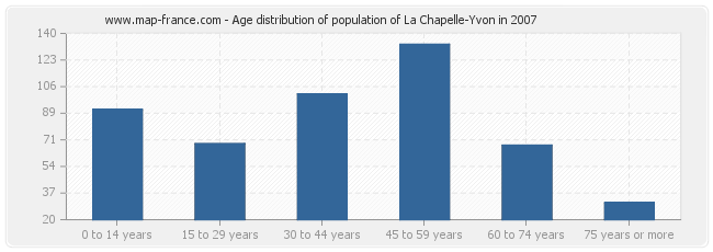 Age distribution of population of La Chapelle-Yvon in 2007