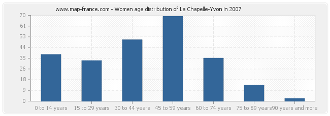 Women age distribution of La Chapelle-Yvon in 2007