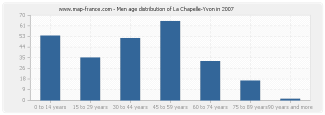Men age distribution of La Chapelle-Yvon in 2007