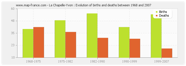 La Chapelle-Yvon : Evolution of births and deaths between 1968 and 2007