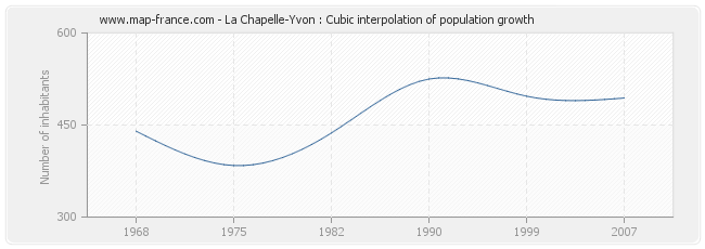 La Chapelle-Yvon : Cubic interpolation of population growth